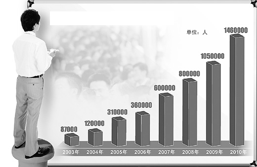 中国国家公务员考试报名人数